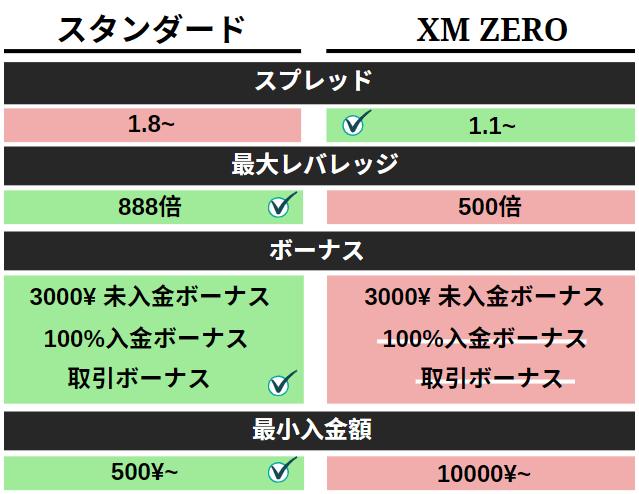 XM スタンダード口座とZERO口座比較